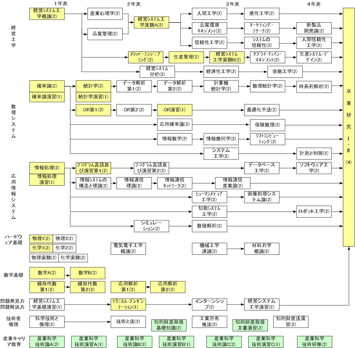 中央大学 理工学部 経営システム工学科授業内容・シラバス